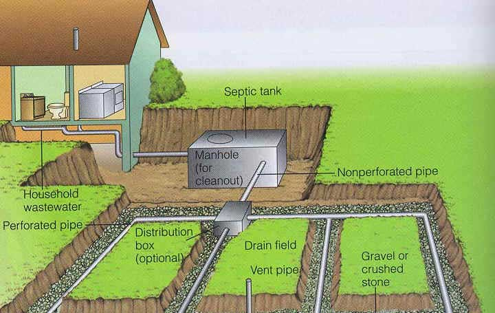 What is the difference between a Septic tank and a Cesspit?